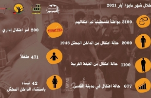 """ملخص تقرير مؤسسات الأسرى الصادر عن شهر """"مايو 2021"""""""
